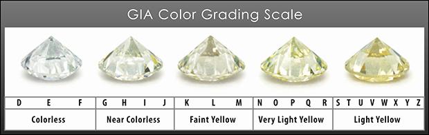 Diamond Color and Clarity Scale New Diamond Color Grades Mid House Of Diamonds