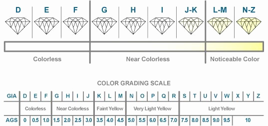 Diamond Color and Clarity Scale New Don T Shop for A Diamond without Reading About Choosing