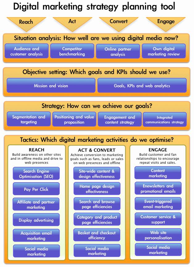 Digital Marketing Plan Template Best Of top 10 Smart Insights Internet Marketing Posts Of 2010