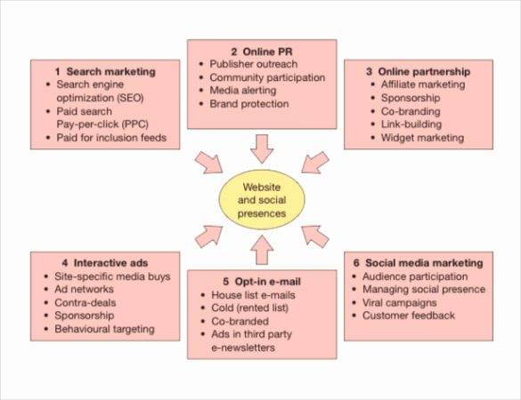 Digital Marketing Plan Template Inspirational 17 Digital Marketing Strategy Templates – Free Sample