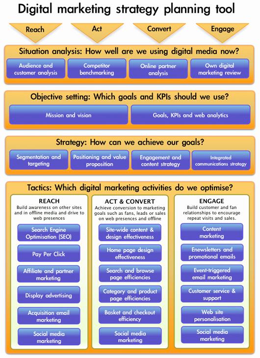 Digital Marketing Plan Template New Marketing Strategy Template