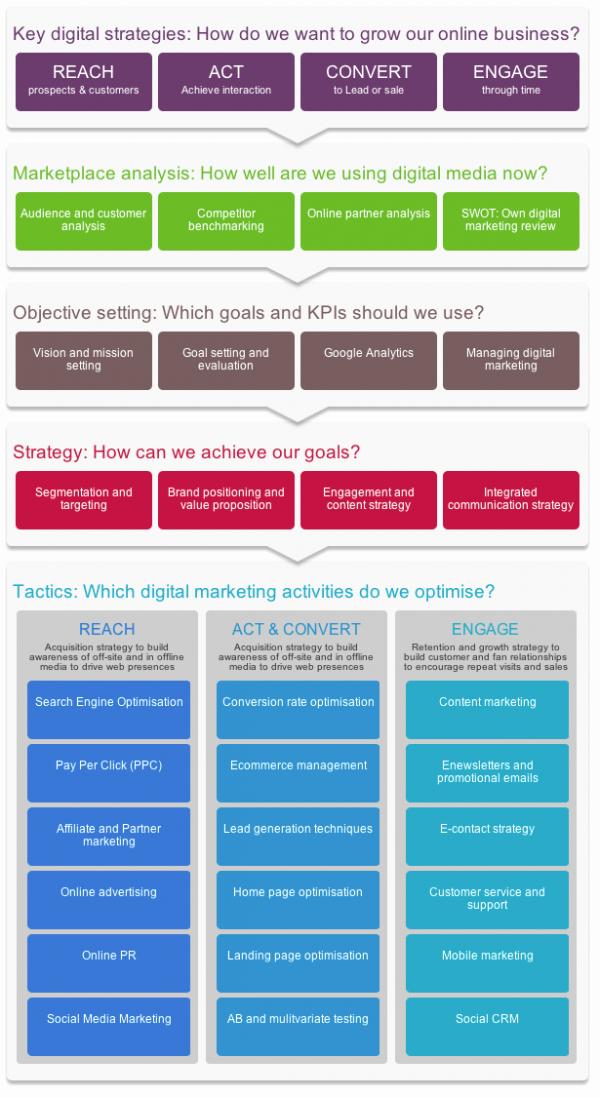Digital Marketing Plan Template Unique Creating Effective Goals for A Digital Marketing Plan