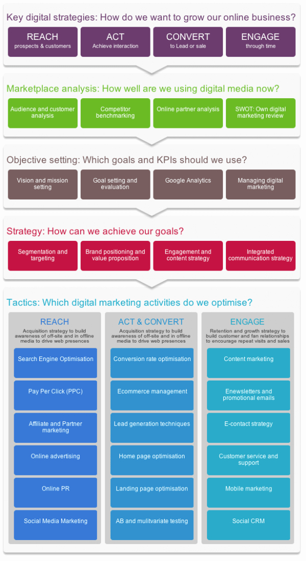 Digital Marketing Strategy Template Elegant Digital Marketing Strategy and Planning Word Template
