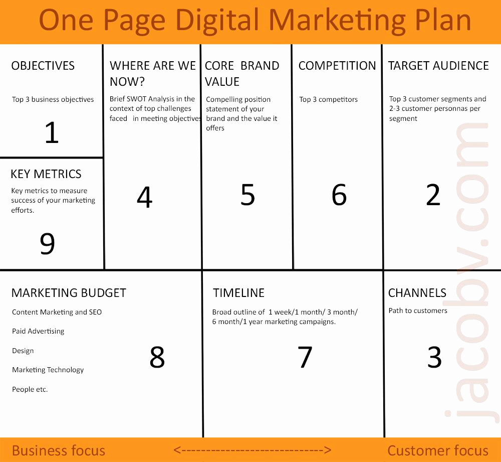 Digital Marketing Strategy Template Fresh Best 25 Digital Marketing Plan Template Ideas On