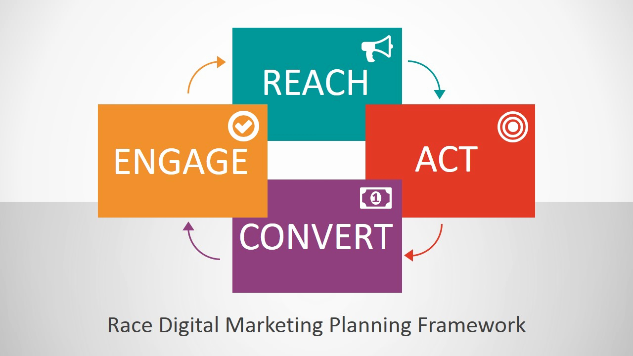 Digital Marketing Strategy Template New Race Digital Marketing Planning Framework Powerpoint