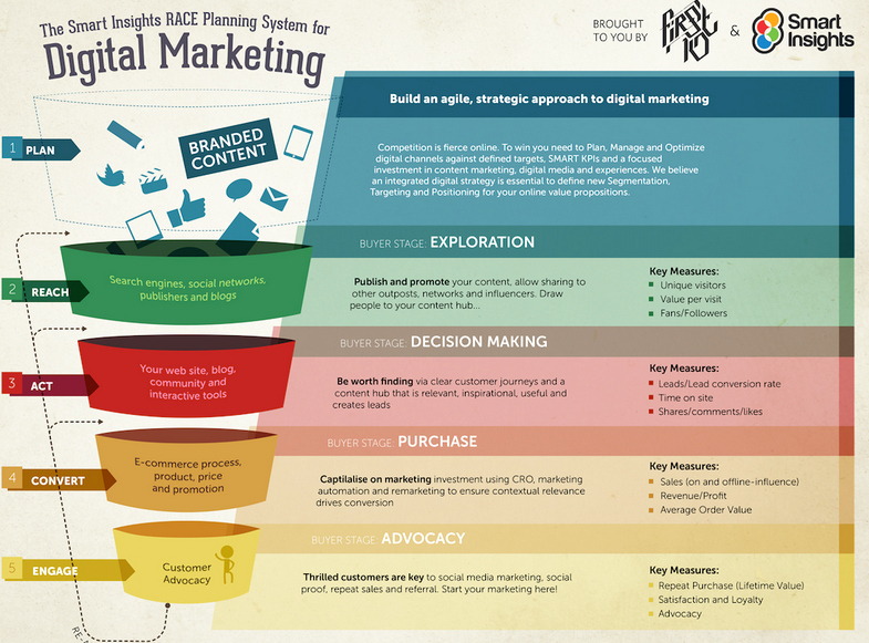 Digital Marketing Strategy Template Unique Need A Better Marketing Strategy Use A Digital Strategy
