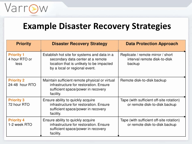 Disaster Recovery Plan Example Inspirational Disaster Recovery Plan Pdf Disaster Recovery Strategies