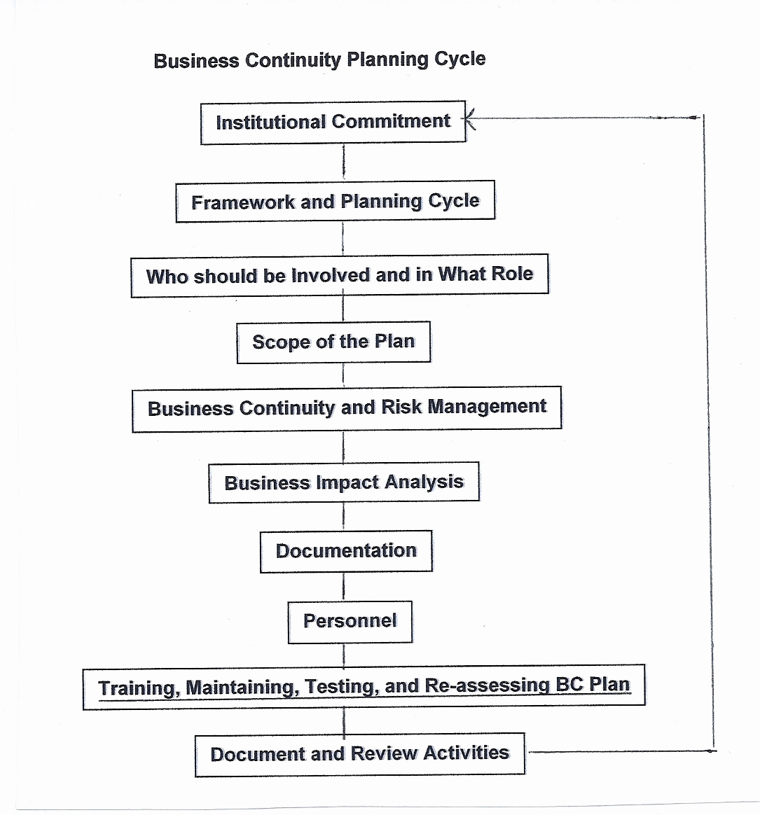Disaster Recovery Plan Example Pdf Best Of Business Continuity and Disaster Recovery