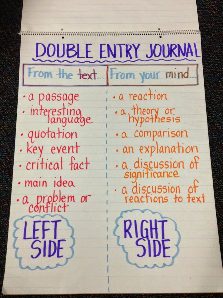 Double Entry Journal Template Fresh Anchor Charts
