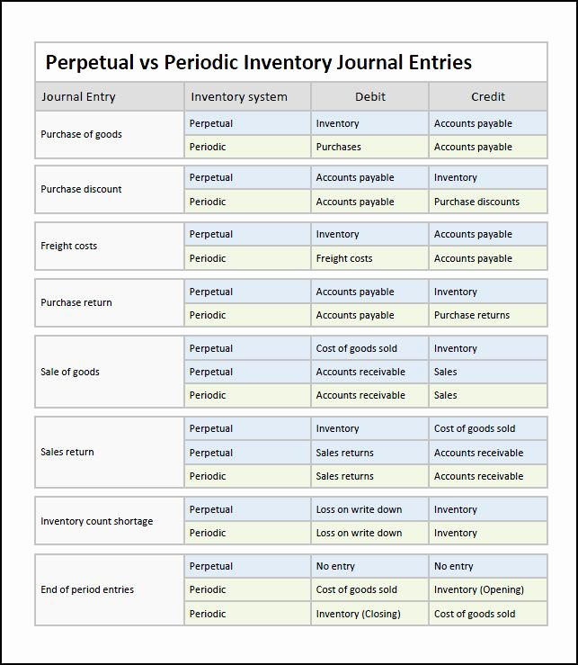 Double Entry Journal Template Inspirational Perpetual Inventory System Journal Entries