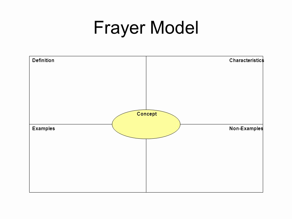 Example Of A Concept Best Of Frayer Model Definition Characteristics Concept Examples