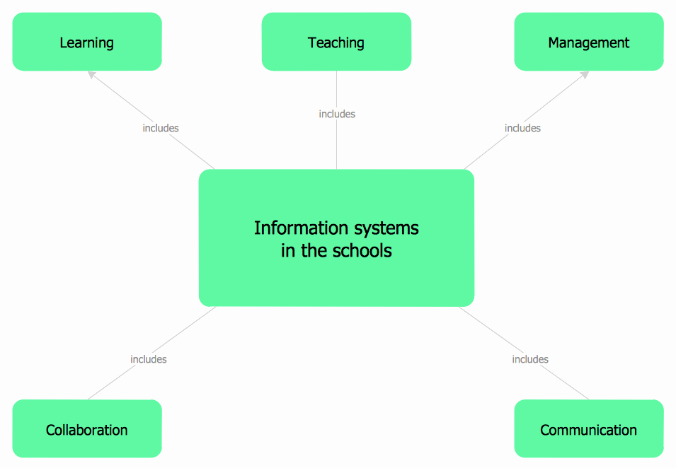 Example Of A Concept Fresh Concept Map