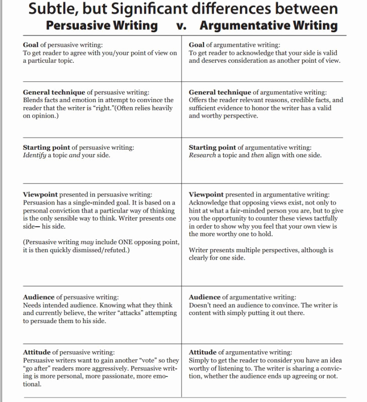 Example Of Persuasive Essay Luxury 25 Best Ideas About Essay Examples On Pinterest