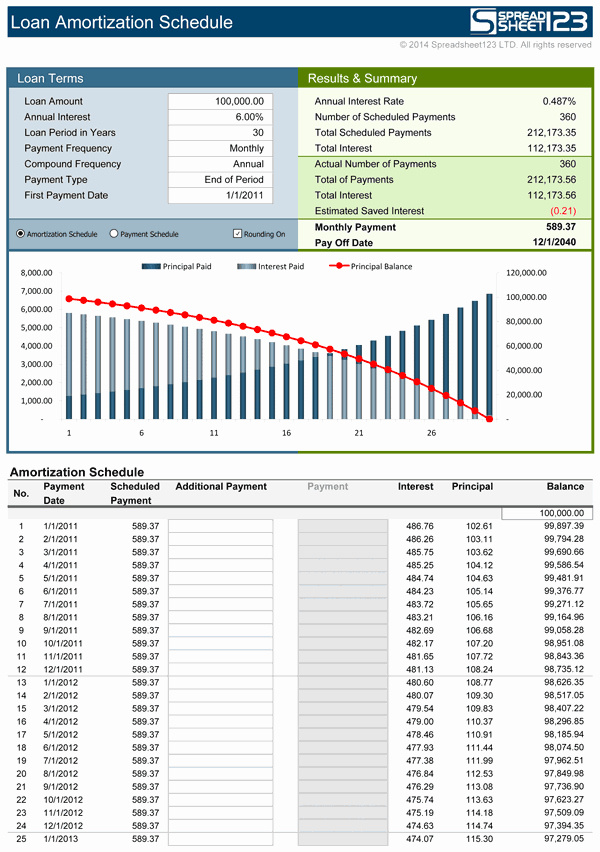 Excel Amortization Schedule Template Lovely Amortization Calculator Table Excel