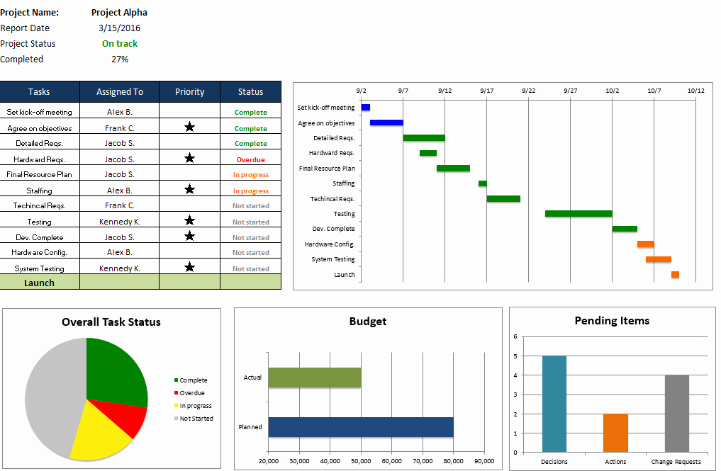 Excel Task Tracker Template Awesome Free Excel Project Management Templates