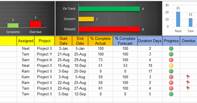 Excel Task Tracker Template Best Of Excel Task Tracker Dashboard Template Free Download