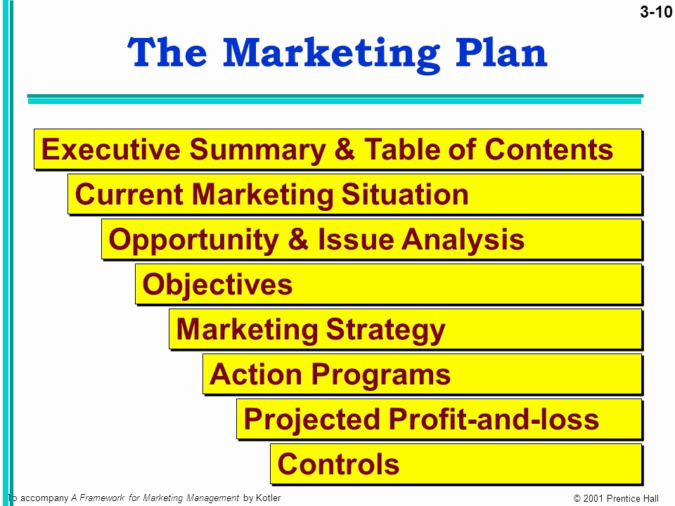 Executive Summary Marketing Plan Lovely Chapter 3 Objectives Discuss Corporate and Division