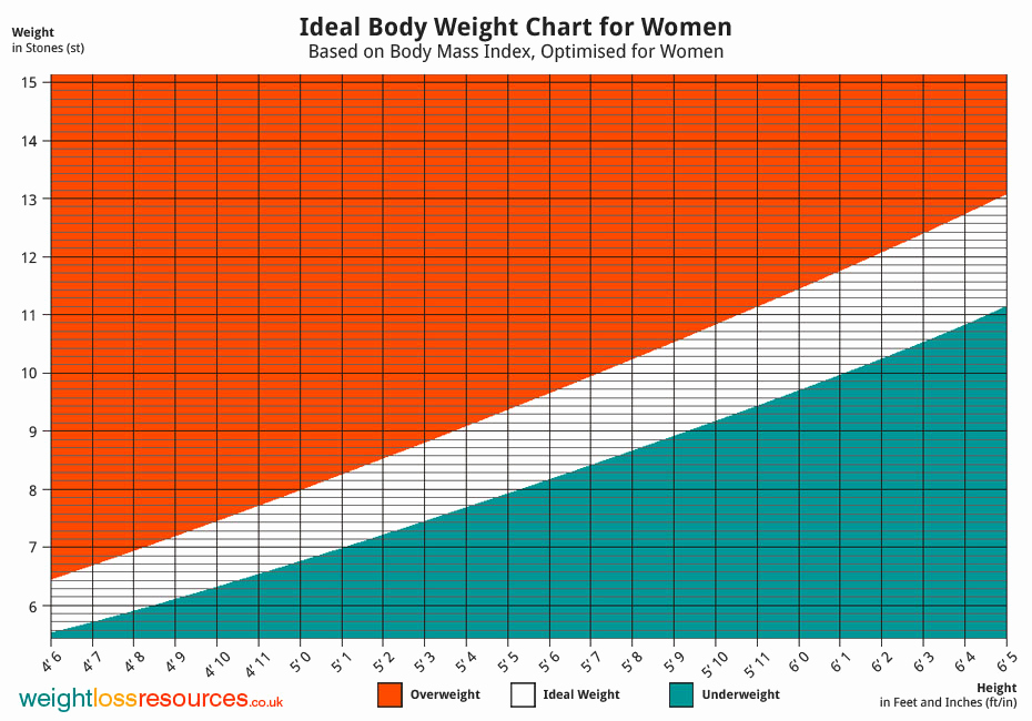 Female Height and Weight Chart Beautiful Ideal Weight Chart for Women Weight Loss Resources