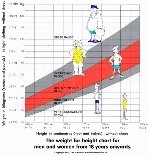 Female Height and Weight Chart Elegant Height Weight Charts Women Health Info Blog