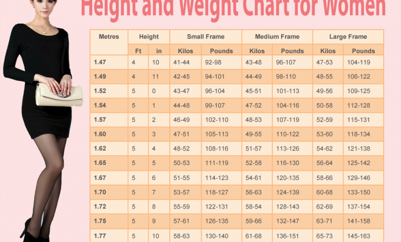 Female Height and Weight Chart Elegant Weight Chart for Women What's Your Ideal Weight According