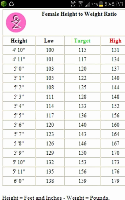 Female Height and Weight Chart Lovely Female Height N Weight Chart I Am Just Below My Tar