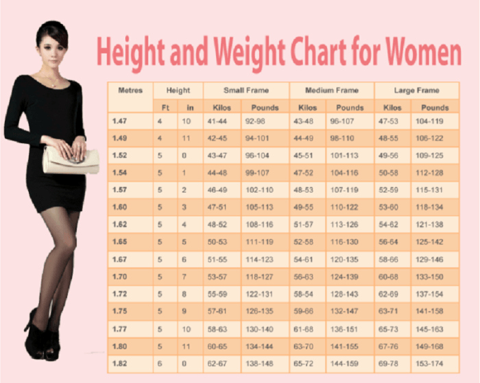 Female Height and Weight Chart Lovely Weight Chart for Women Human N Health