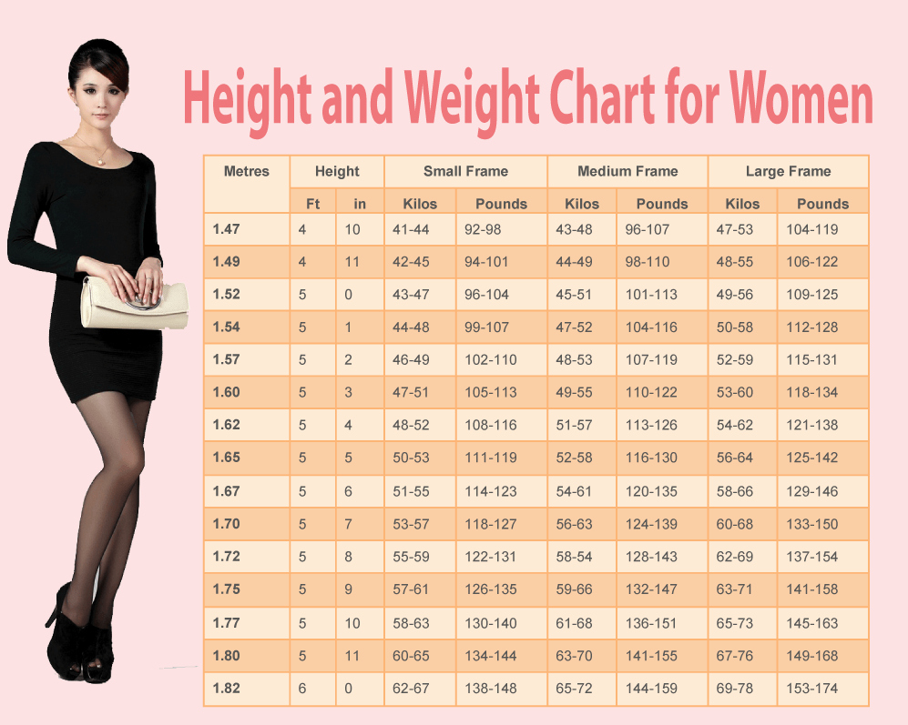 Female Height and Weight Chart Lovely Weight Chart for Women What is the Ideal Weight According