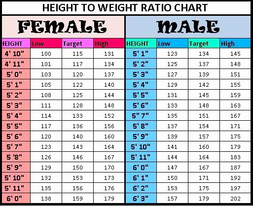 Female Height and Weight Chart Unique Height to Weight Chart