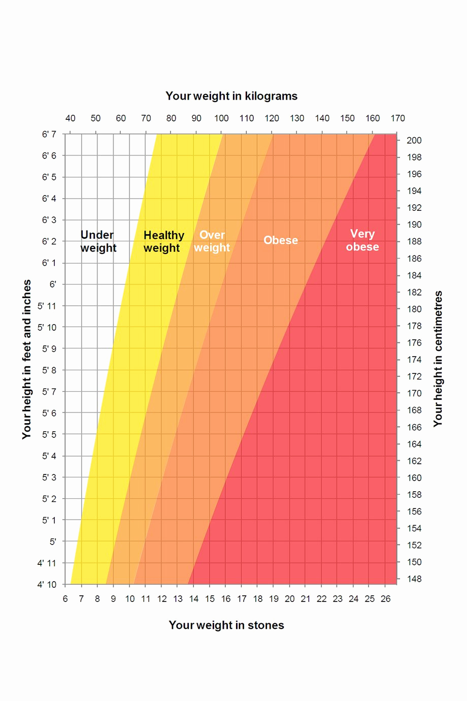 Female Height and Weight Chart Unique Height Weight Chart Nhs