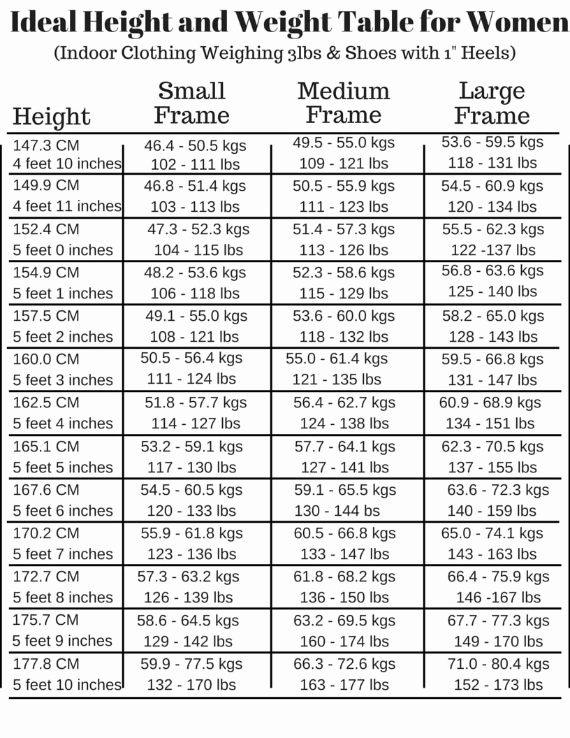 Female Height and Weight Chart Unique Weight is Not the whole Story Avivopur Blog