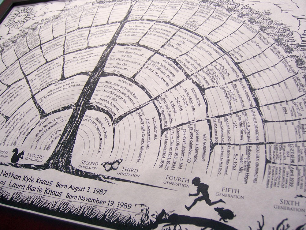 Fill In Family Tree Beautiful Family Tree Chart Poster Hand Write In Blanks by