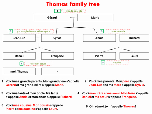 Fill In Family Tree Unique Me and My Family Power Point for Students by Lelechaplin