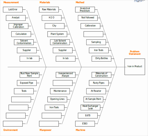 Fishbone Diagram Template Word Awesome 7 Fishbone Diagram Teemplates Pdf Doc