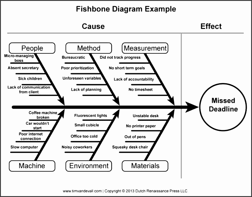 Fishbone Diagram Template Word Elegant 5 Fishbone Diagram format Sampletemplatess