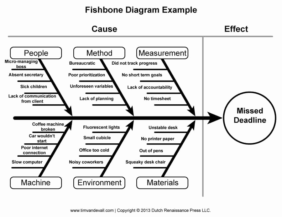 Fishbone Diagram Template Word Luxury 43 Great Fishbone Diagram Templates & Examples [word Excel]