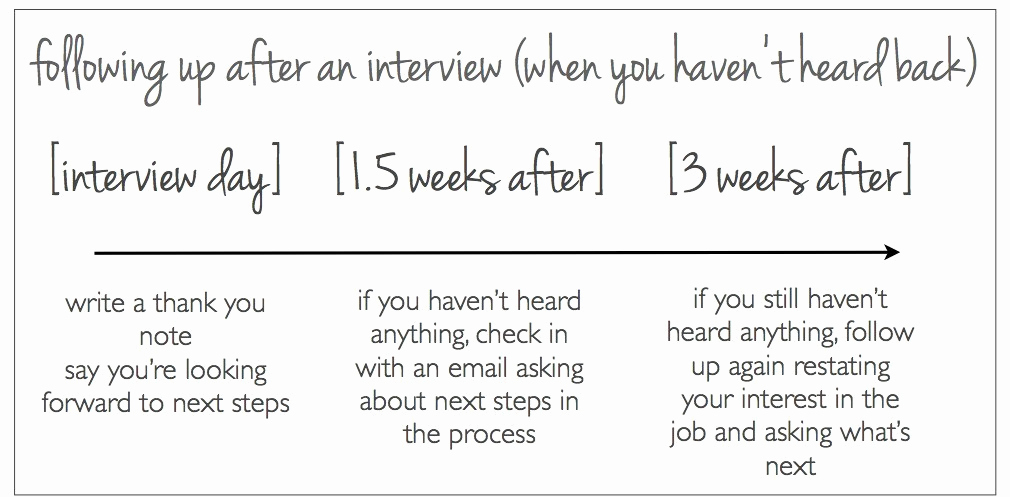 Follow Up Emails after Interview New when is the Right Time to Follow Up after An Interview