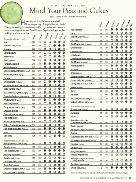 Food Calorie Chart Pdf Awesome How Do Your Ve Ables Rank See This Handy Chart to See