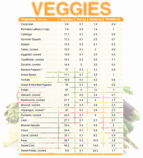 Food Calorie Chart Pdf Awesome Ve Able Chart Paring Calories Fat Carbs and