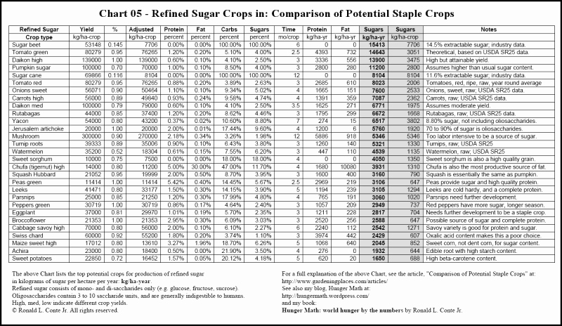 Food Calorie Chart Pdf Best Of Calories Mon Foods Chart Printable