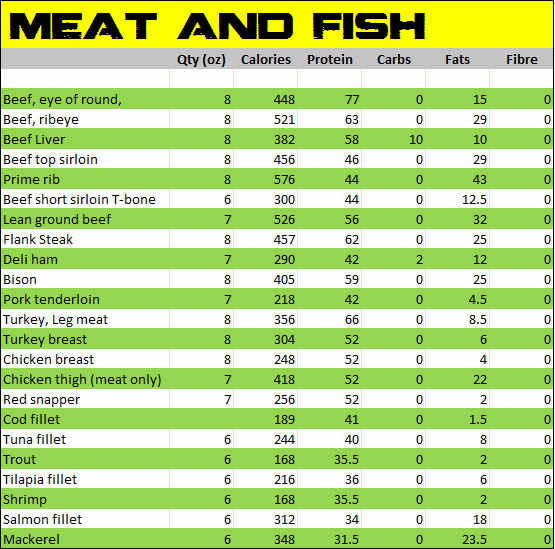 Food Calorie Chart Pdf Fresh Nutritional Values Indian Food Pdf Ftempo Inspiration