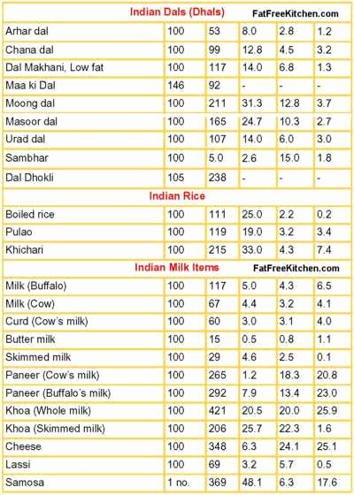 Food Calorie Chart Pdf New Indian Food Calorie Chart Pdf