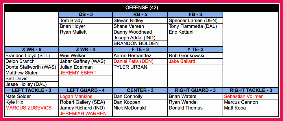 Football Depth Chart Template Awesome Football Depth Chart Template