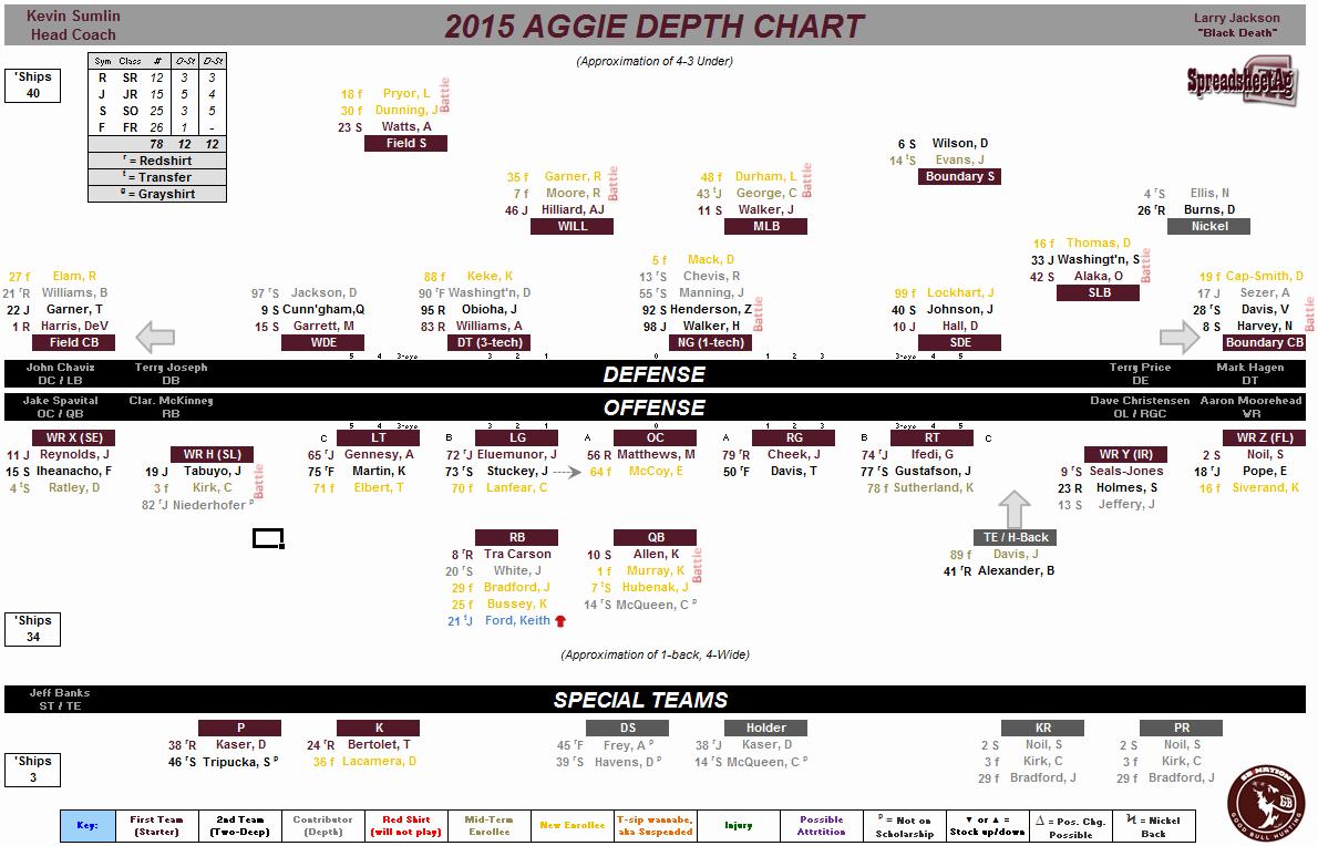 Football Depth Chart Template Fresh 2015 Football Season Page 3 Aggie Football Aggiefans