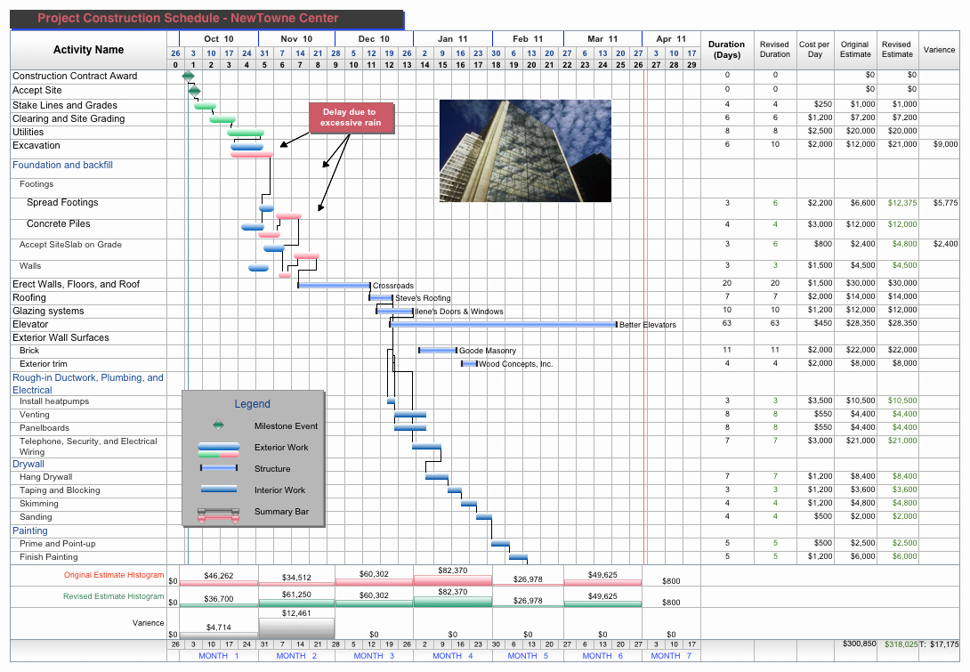 Free Excel Construction Templates Unique Free Project Management Templates for Construction