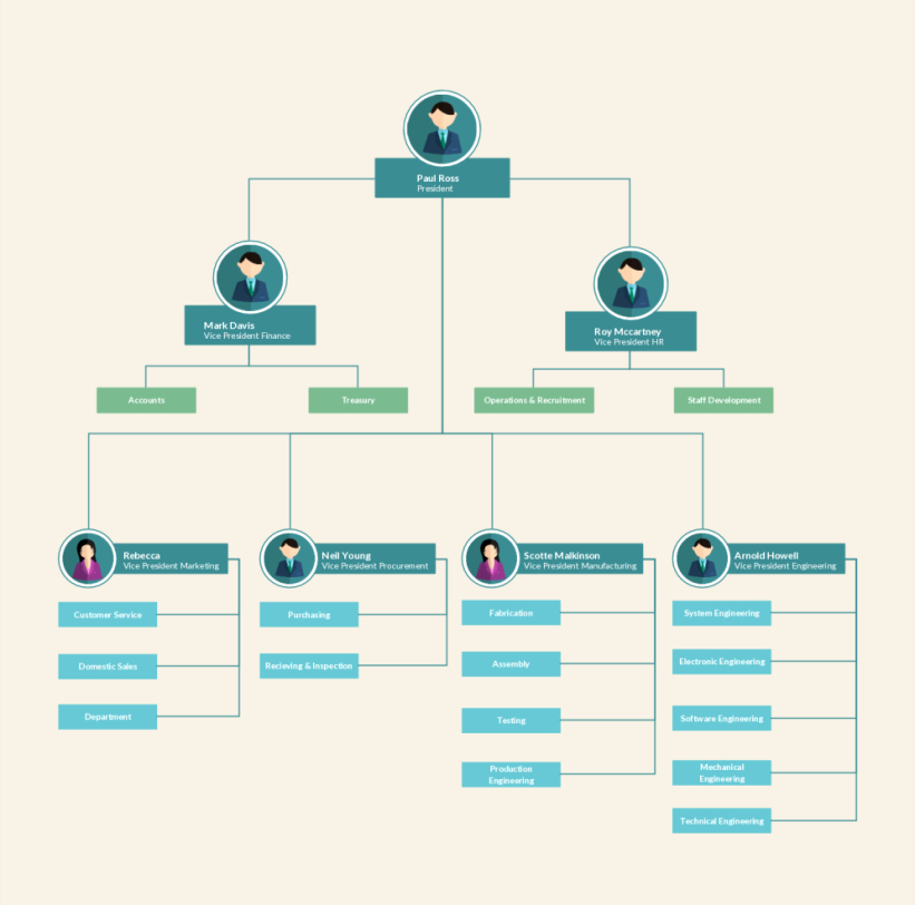 Free org Chart Template Elegant organizational Chart Templates