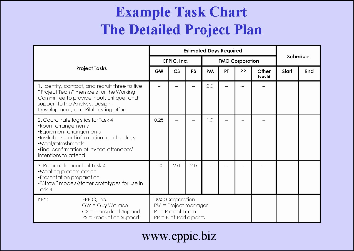 Free Project Plan Template Best Of Tackling the Blocking Of Building A Project Plan