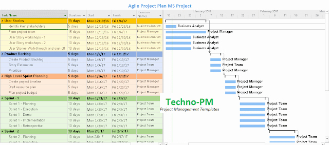 Free Project Plan Template New Agile Project Planning 6 Project Plan Templates Free