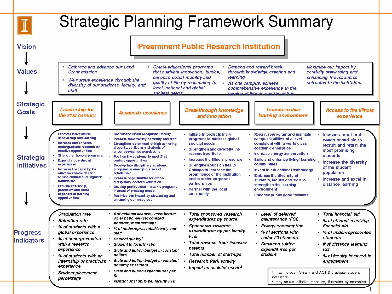 Free Strategic Plan Template Luxury Strategic Plan Template