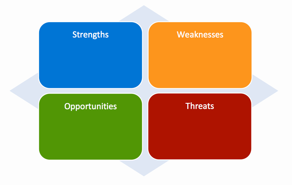 Free Swot Analysis Template Best Of Free Swot Analysis Templates
