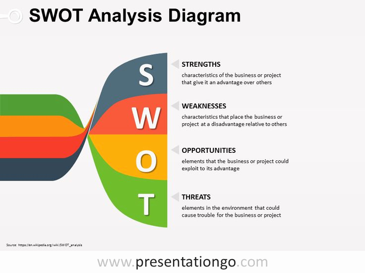 Free Swot Analysis Template Fresh Free Swot Powerpoint Twisted Banners Diagram